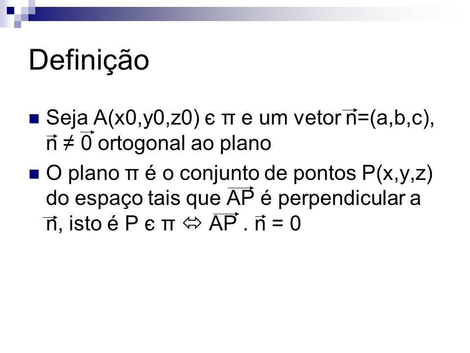 Definição Seja A(x0,y0,z0) є π e um vetor n=(a,b,c), n 0 ortogonal ao plano O plano π é o conjunto de pontos P(x,y,z) do espaço tais que AP é perpendicular a n, isto é P є π AP.