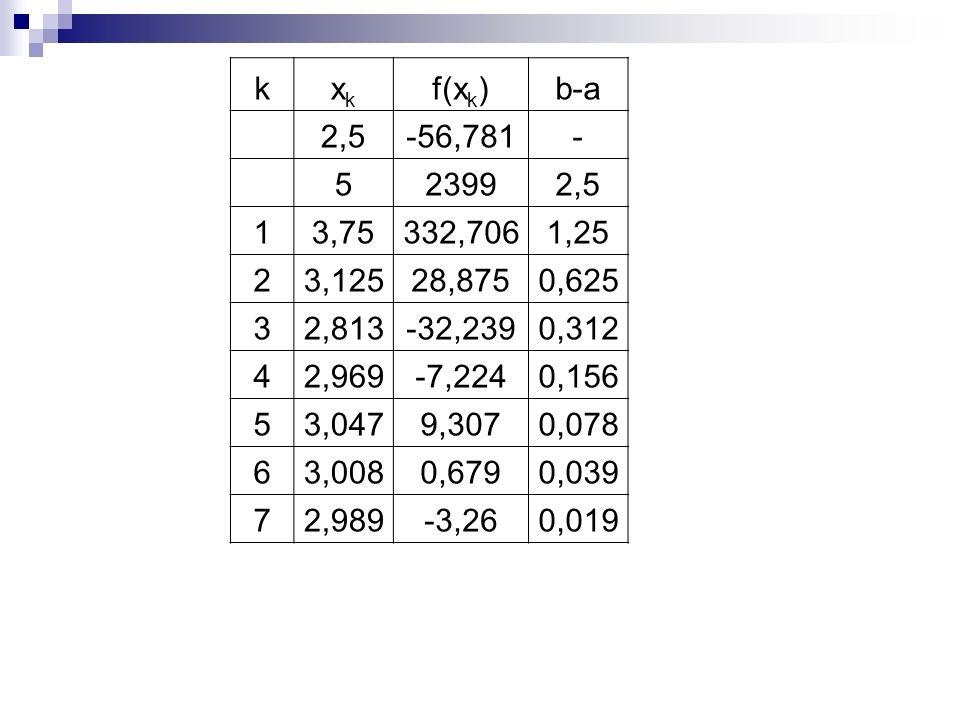 kxkxk f(x k )b-a 2,5-56,781- 523992,5 13,75332,7061,25 23,12528,8750,625 32,813-32,2390,312 42,969-7,2240,156 53,0479,3070,078 63,0080,6790,039 72,989