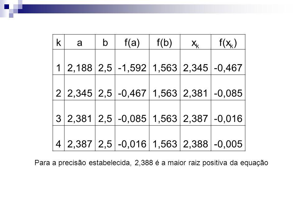 kabf(a)f(b)xkxk f(x k ) 12,1882,5-1,5921,5632,345-0,467 22,3452,5-0,4671,5632,381-0,085 32,3812,5-0,0851,5632,387-0,016 42,3872,5-0,0161,5632,388-0,00