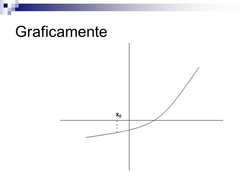 Graficamente x0x0 x1x1 x0x0