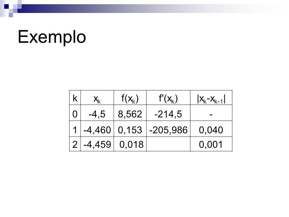 Exemplo kxkxk f(x k )f'(x k )|x k -x k-1 | 0-4,58,562-214,5- 1-4,4600,153-205,9860,040 2-4,459 0,018 0,001