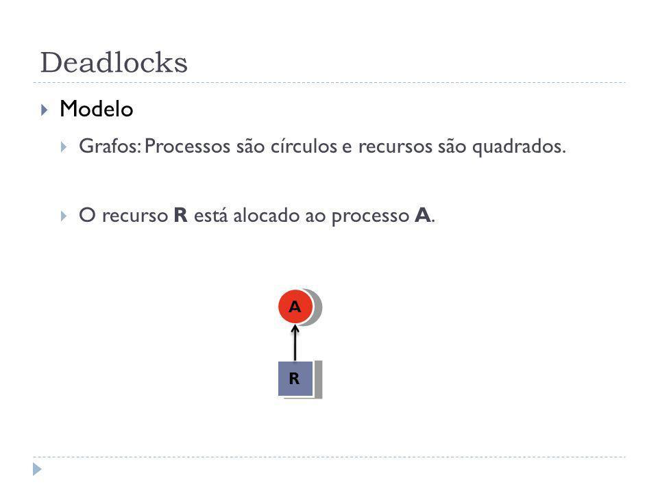 Deadlocks Modelo Grafos: Processos são círculos e recursos são quadrados. O recurso R está alocado ao processo A. R A