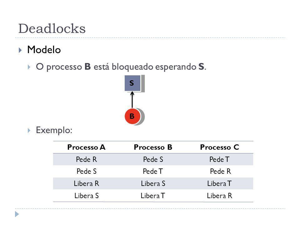 Deadlocks Modelo O processo B está bloqueado esperando S. Exemplo: S B Processo AProcesso BProcesso C Pede RPede SPede T Pede SPede T Pede R Libera RL