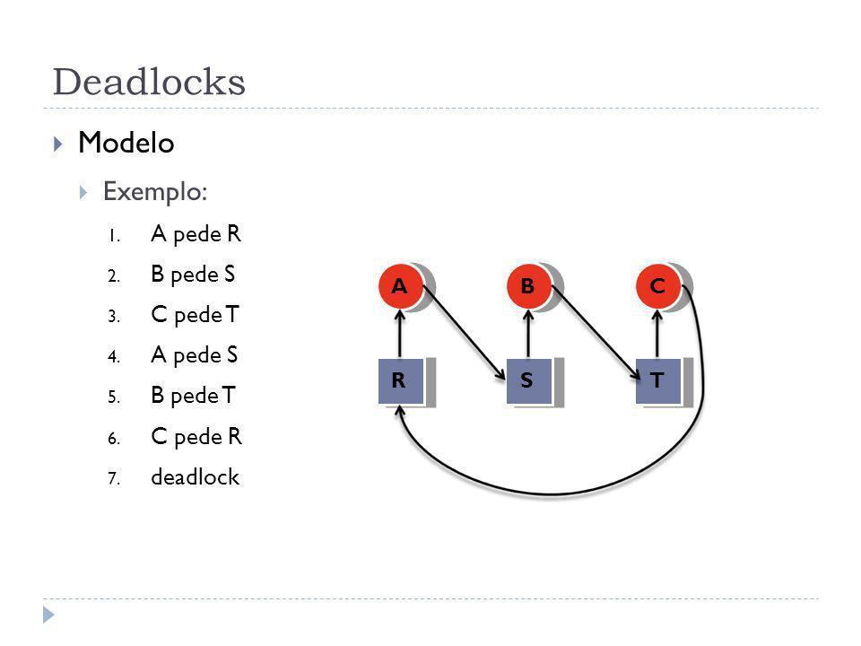 Deadlocks Modelo Exemplo: 1. A pede R 2. B pede S 3. C pede T 4. A pede S 5. B pede T 6. C pede R 7. deadlock R A S B T C