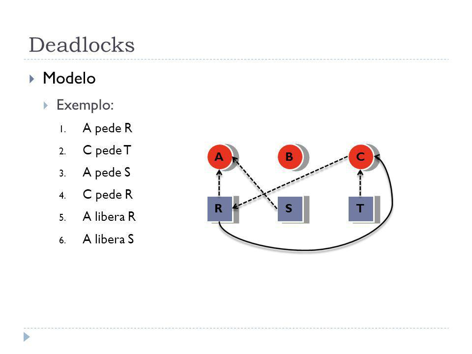 Deadlocks Modelo Exemplo: 1.A pede R 2. C pede T 3.