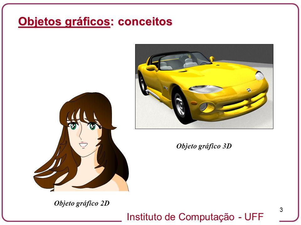 Instituto de Computação - UFF 14 Objetos gráficos planares: curvas planares Curva planar (simples): subconjunto c R 2 cujas vizinhanças em cada ponto tem características de um intervalo aberto (0,1) ou semi-aberto [0,1).Curva planar (simples): subconjunto c R 2 cujas vizinhanças em cada ponto tem características de um intervalo aberto (0,1) ou semi-aberto [0,1).