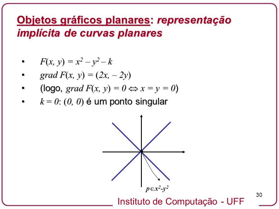 Instituto de Computação - UFF 30 Objetos gráficos planares: representação implícita de curvas planares F(x, y) = x 2 – y 2 – kF(x, y) = x 2 – y 2 – k