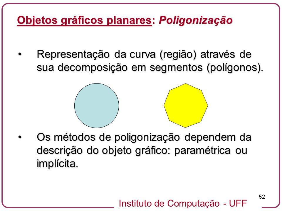 Instituto de Computação - UFF 52 Objetos gráficos planares: Poligonização Representação da curva (região) através de sua decomposição em segmentos (po