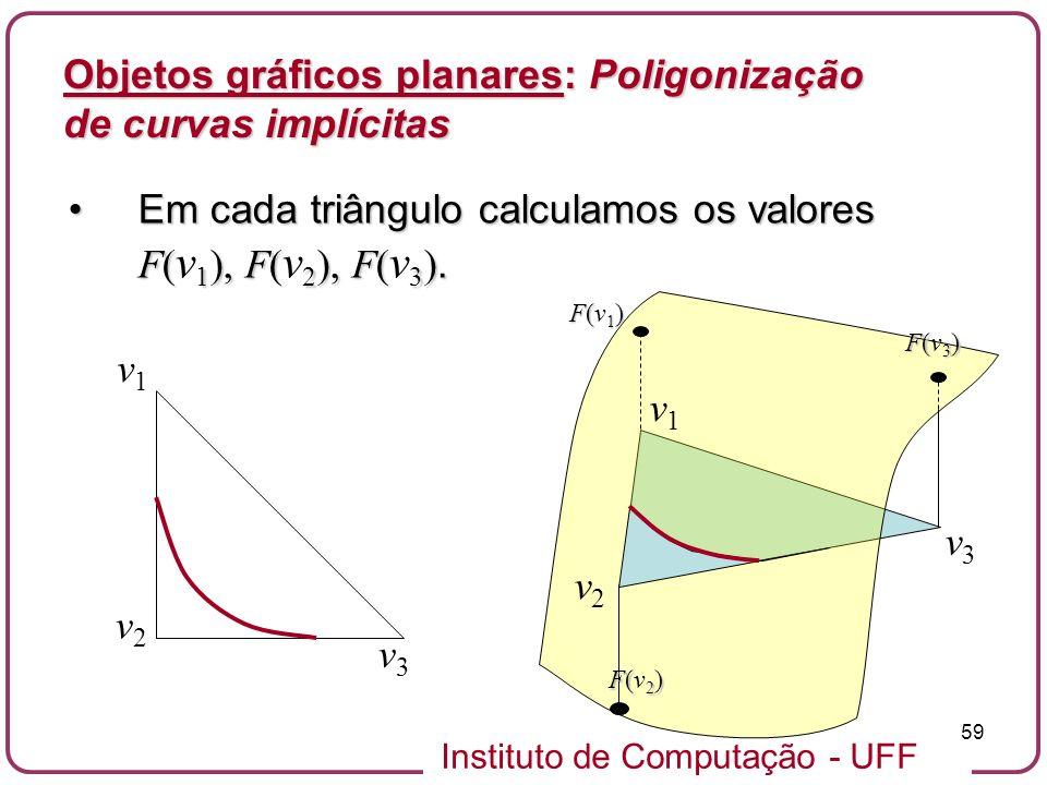 Instituto de Computação - UFF 59 Objetos gráficos planares: Poligonização de curvas implícitas Em cada triângulo calculamos os valores F( 1 ), F( 2 ),