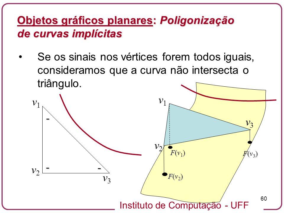 Instituto de Computação - UFF 60 Objetos gráficos planares: Poligonização de curvas implícitas Se os sinais nos vértices forem todos iguais, considera