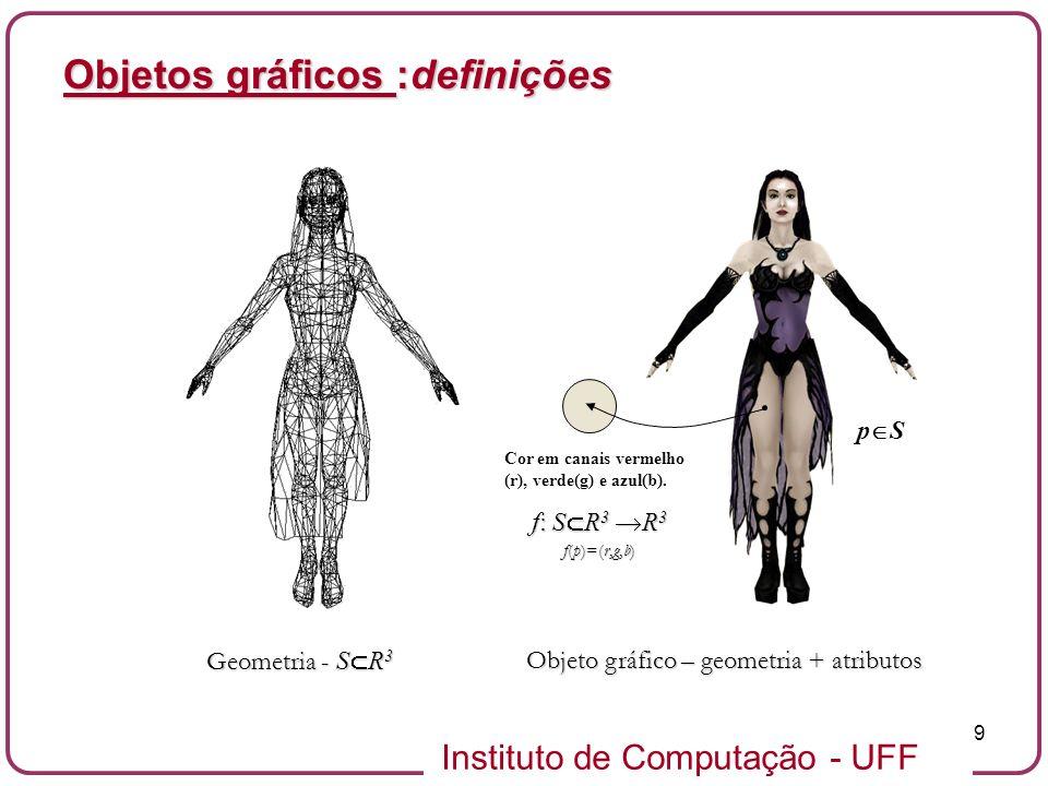Instituto de Computação - UFF 10 Objetos gráficos :definições A dimensão do objeto gráfico é dada pela dimensão do suporte geométrico.A dimensão do objeto gráfico é dada pela dimensão do suporte geométrico.