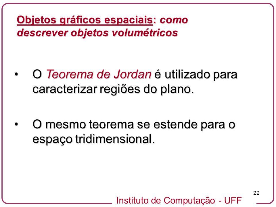 Instituto de Computação - UFF 22 Objetos gráficos espaciais: como descrever objetos volumétricos O Teorema de Jordan é utilizado para caracterizar reg