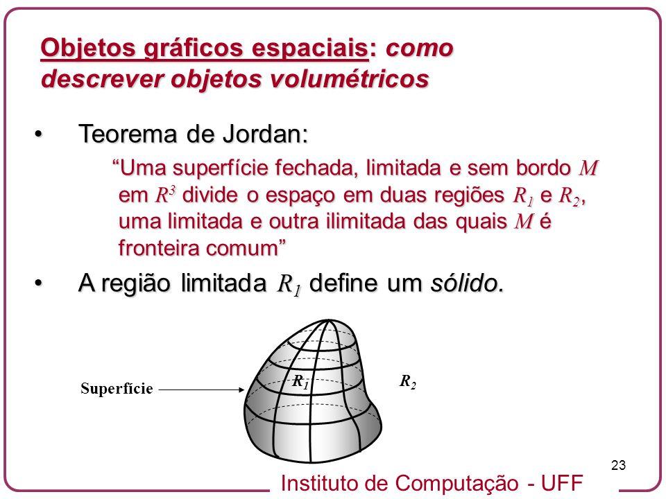 Instituto de Computação - UFF 23 Objetos gráficos espaciais: como descrever objetos volumétricos Teorema de Jordan:Teorema de Jordan: Uma superfície f