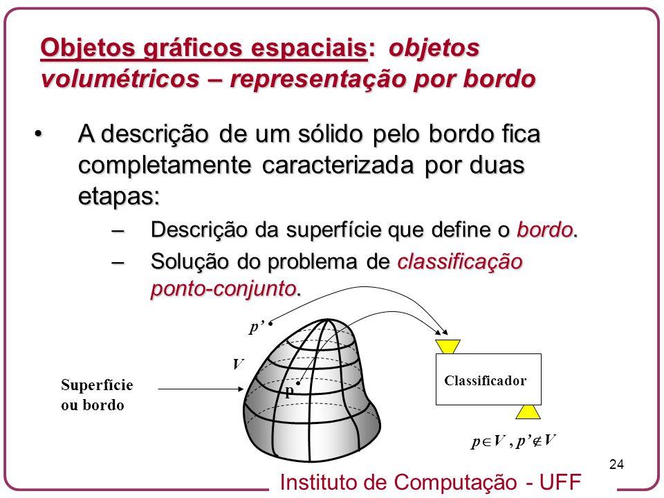 Instituto de Computação - UFF 24 V Objetos gráficos espaciais: objetos volumétricos – representação por bordo A descrição de um sólido pelo bordo fica