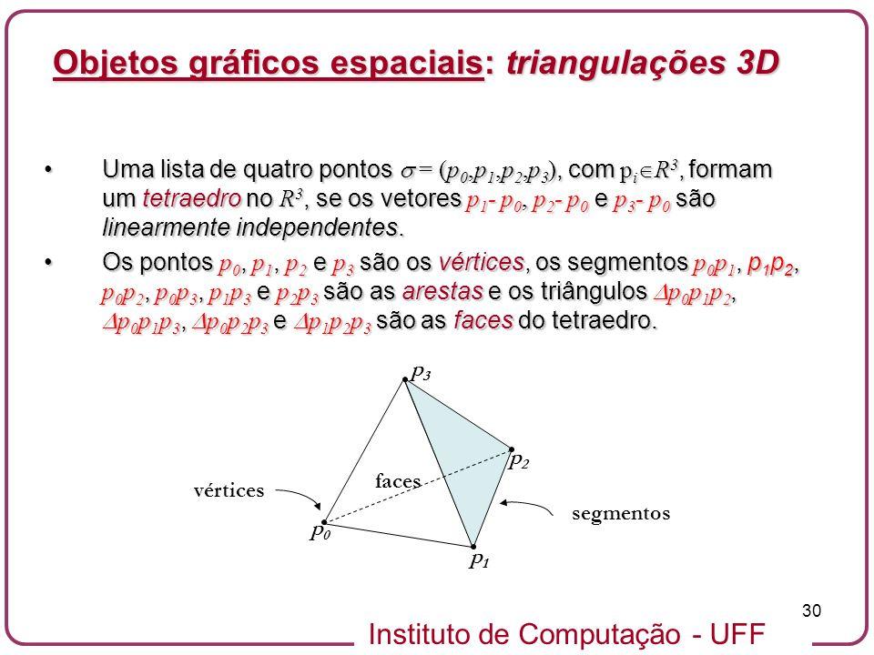 Instituto de Computação - UFF 30 Objetos gráficos espaciais: triangulações 3D Uma lista de quatro pontos = (p 0,p 1,p 2,p 3 ), com p i R 3, formam um
