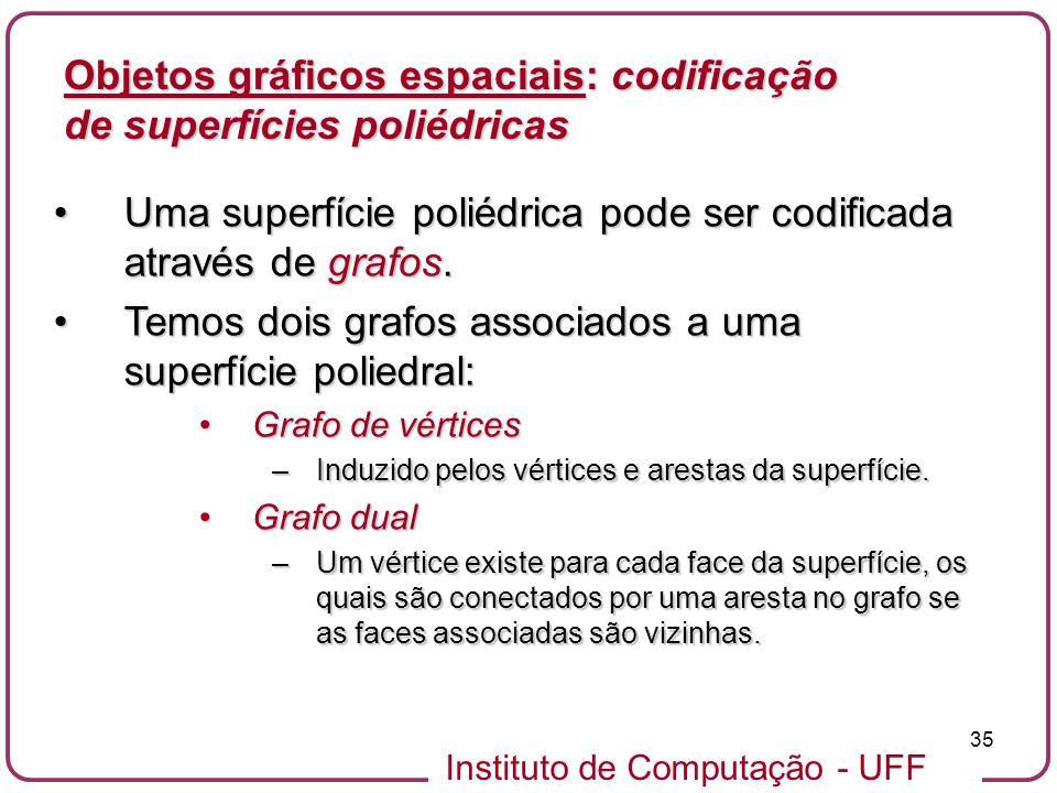 Instituto de Computação - UFF 35 Objetos gráficos espaciais: codificação de superfícies poliédricas Uma superfície poliédrica pode ser codificada atra