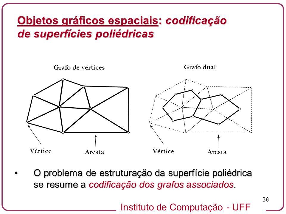 Instituto de Computação - UFF 36 Objetos gráficos espaciais: codificação de superfícies poliédricas Vértice Aresta Grafo de vértices Grafo dual Vértic