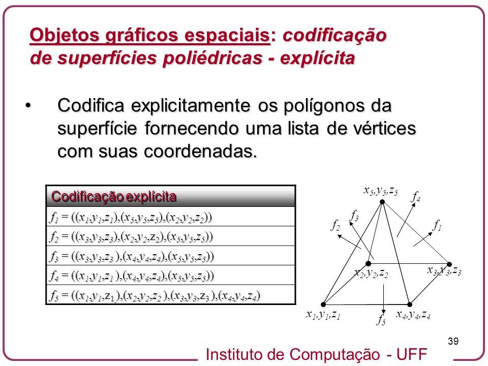 Instituto de Computação - UFF 39 Objetos gráficos espaciais: codificação de superfícies poliédricas - explícita Codifica explicitamente os polígonos d