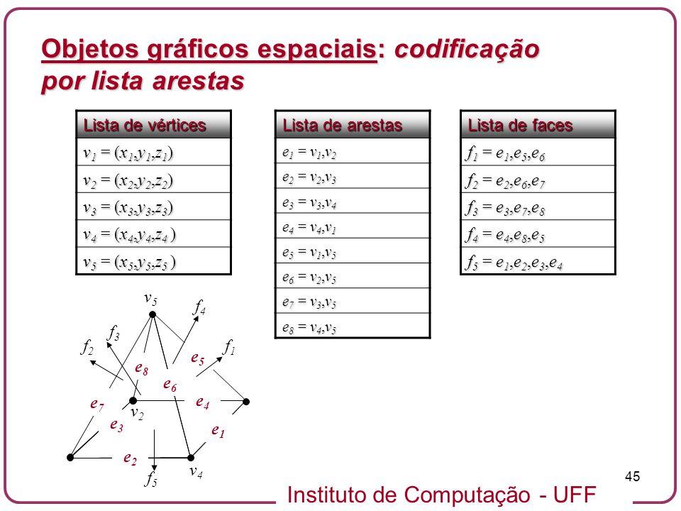 Instituto de Computação - UFF 45 Objetos gráficos espaciais: codificação por lista arestas Lista de vértices v 1 = (x 1,y 1,z 1 ) v 2 = (x 2,y 2,z 2 )