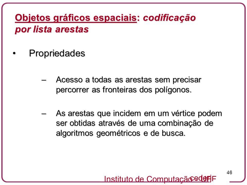 Instituto de Computação - UFF 46 cederj Objetos gráficos espaciais: codificação por lista arestas PropriedadesPropriedades –Acesso a todas as arestas