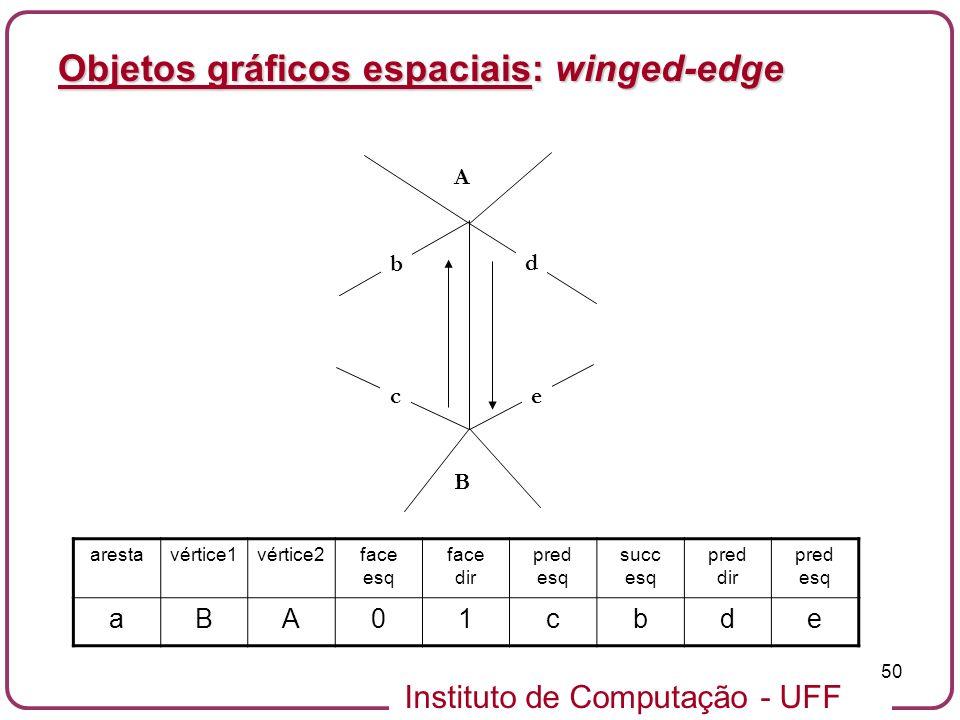 Instituto de Computação - UFF 50 Objetos gráficos espaciais: winged-edge B A b d ce arestavértice1vértice2face esq face dir pred esq succ esq pred dir