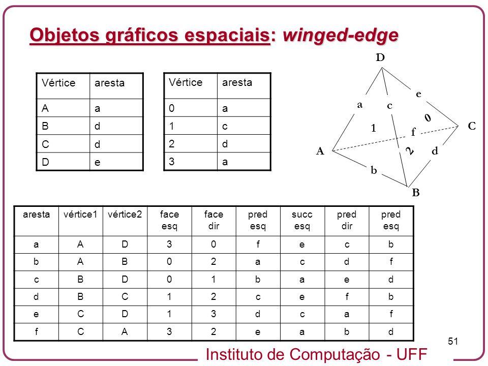 Instituto de Computação - UFF 51 Objetos gráficos espaciais: winged-edge A B C D b a e d f c 0 1 2 arestavértice1vértice2face esq face dir pred esq su