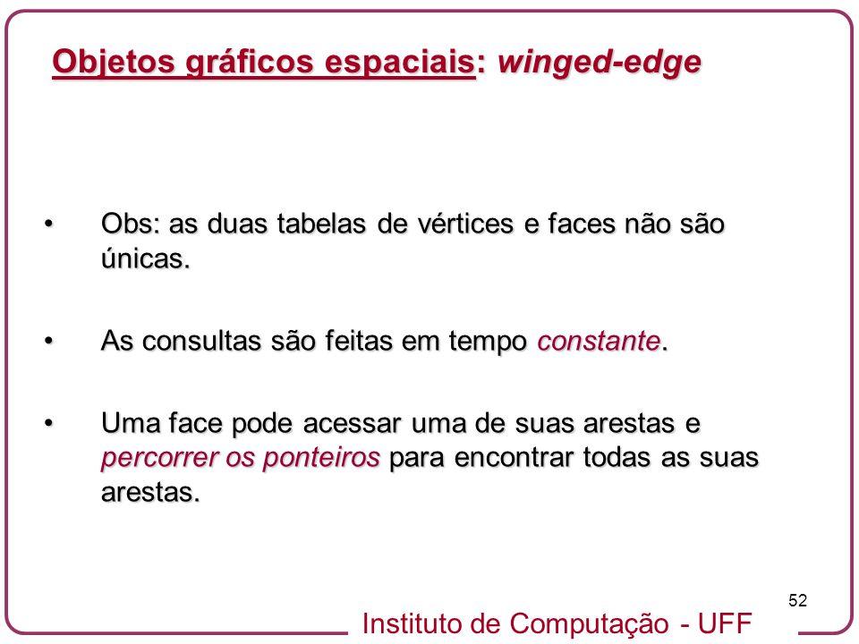 Instituto de Computação - UFF 52 Objetos gráficos espaciais: winged-edge Obs: as duas tabelas de vértices e faces não são únicas.Obs: as duas tabelas
