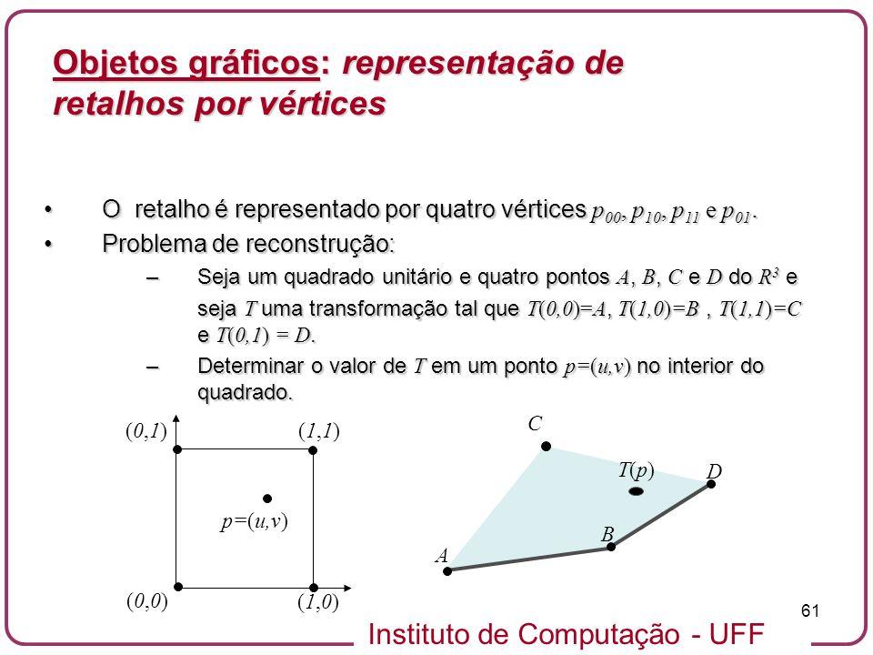 Instituto de Computação - UFF 61 Objetos gráficos: representação de retalhos por vértices O retalho é representado por quatro vértices p 00, p 10, p 1
