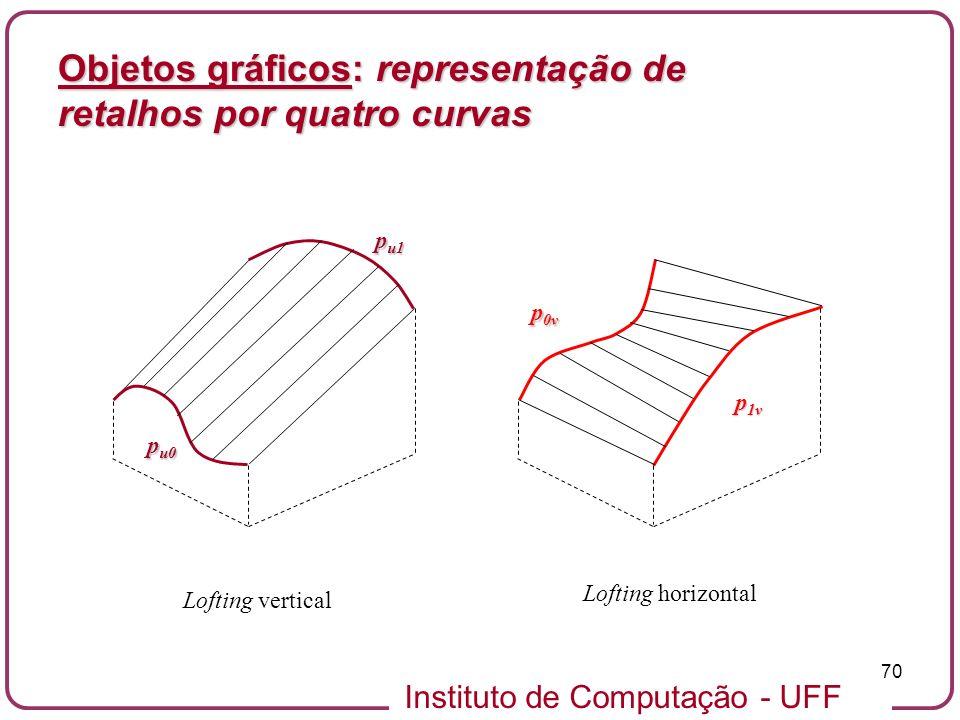 Instituto de Computação - UFF 70 Objetos gráficos: representação de retalhos por quatro curvas p u0 p u1 Lofting vertical p 0v p 1v Lofting horizontal