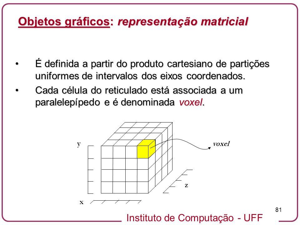 Instituto de Computação - UFF 81 Objetos gráficos: representação matricial É definida a partir do produto cartesiano de partições uniformes de interva