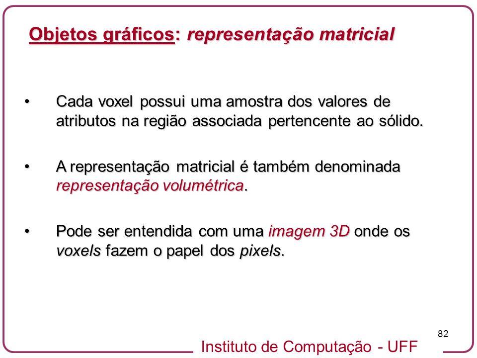 Instituto de Computação - UFF 82 Objetos gráficos: representação matricial Cada voxel possui uma amostra dos valores de atributos na região associada