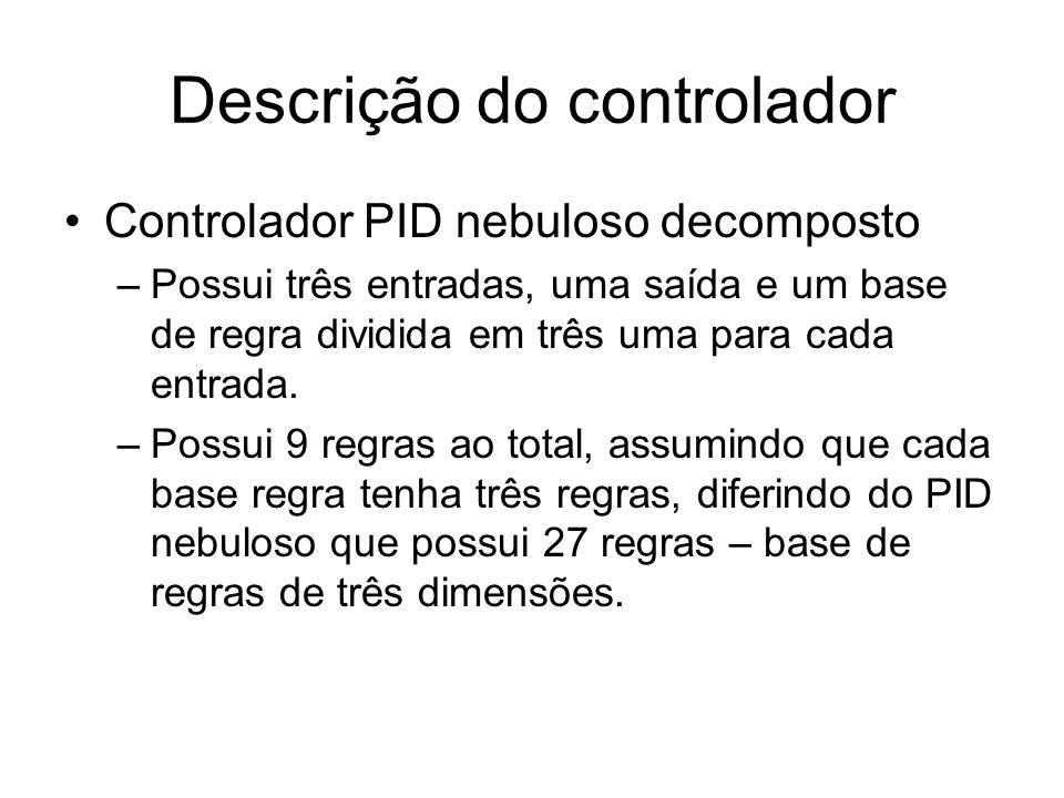 Descrição do controlador O projeto controlador PID nebuloso é baseado no PID discreto, logo dependera: –Erro –Mudança do erro –Integral do erro Lei de controle