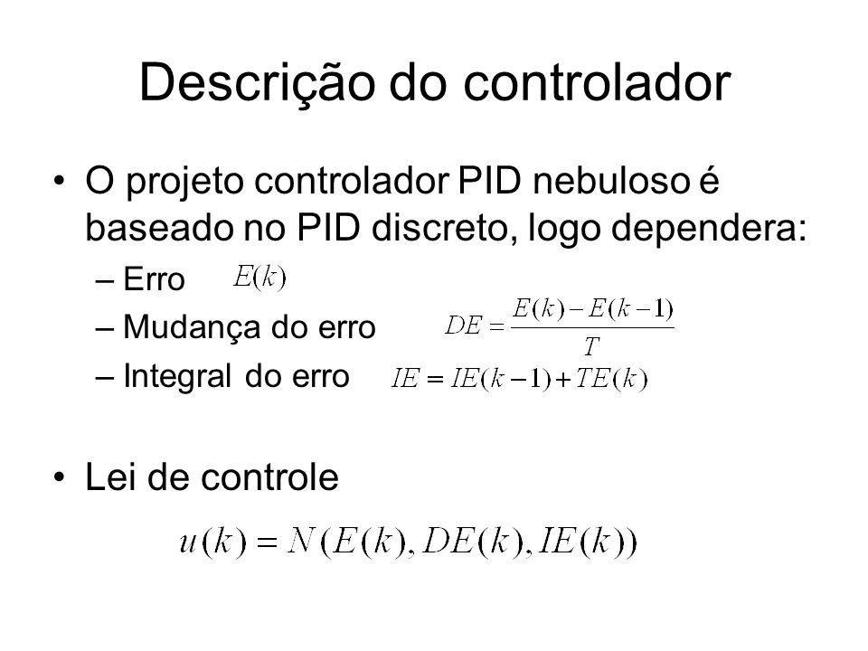 Descrição do controlador Base de regras controlador PID nebuloso –E,DE,IE e U são variáveis nebulosas –E(i), DE(i), IE(i) e U(i) são os iézimos conjuntos nebulosos