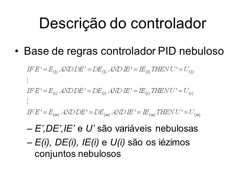 Descrição do controlador Relação nebulosa R da base de regras –nova saída controlador nebuloso dadas as correntes entradas nebulosa –Com a decomposição