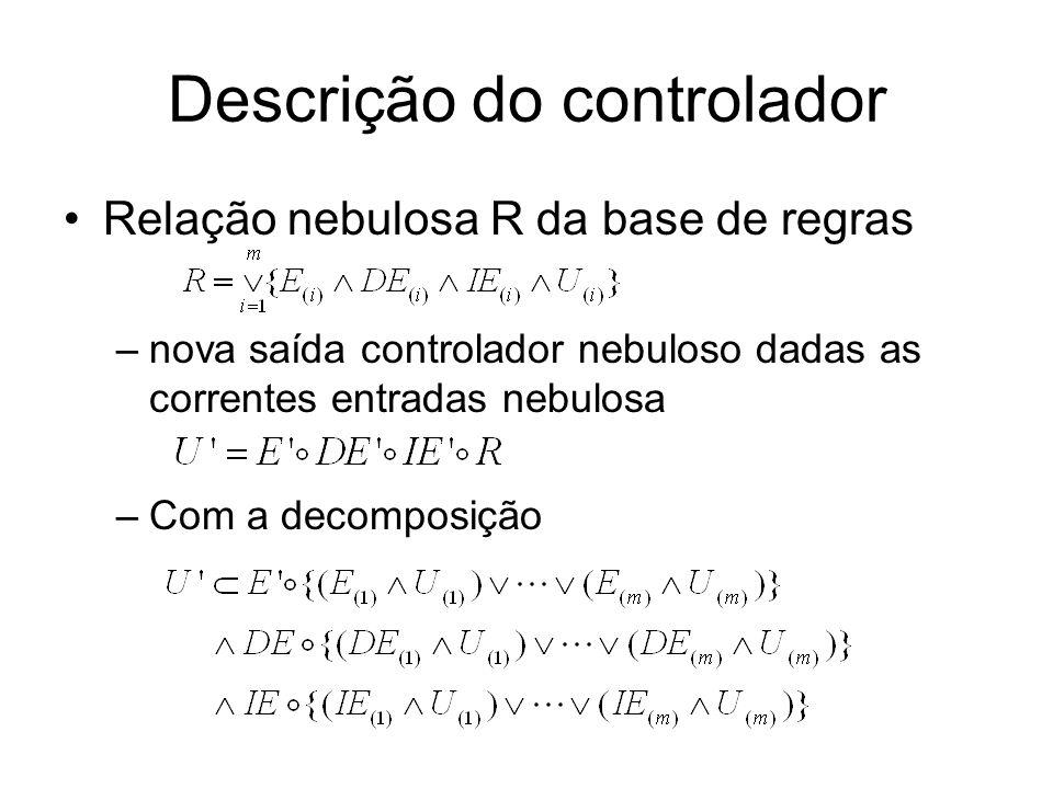 Parâmetros do controlador Método de inferência Mandami –inferência nebulosa com o operador minimum –a composição com o operador maximum Método de desfuzzificação é do centro de gravidade Função de associação de entrada