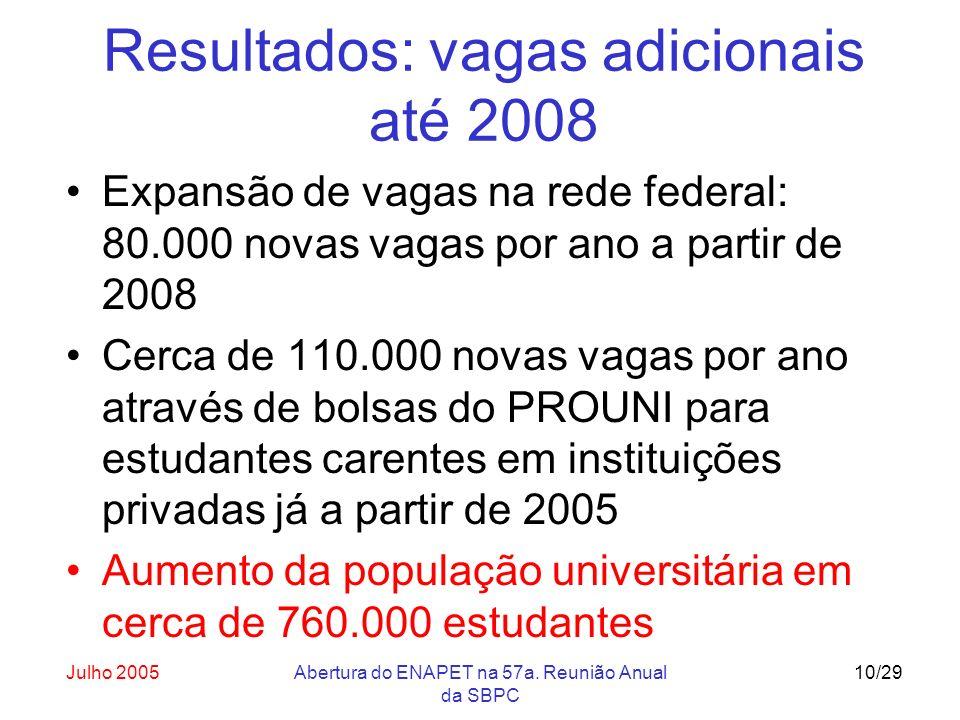 Julho 2005Abertura do ENAPET na 57a. Reunião Anual da SBPC 10/29 Resultados: vagas adicionais até 2008 Expansão de vagas na rede federal: 80.000 novas