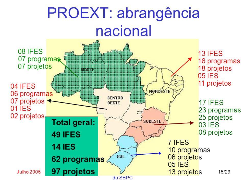Julho 2005Abertura do ENAPET na 57a. Reunião Anual da SBPC 15/29 PROEXT: abrangência nacional 13 IFES 16 programas 18 projetos 05 IES 11 projetos 08 I