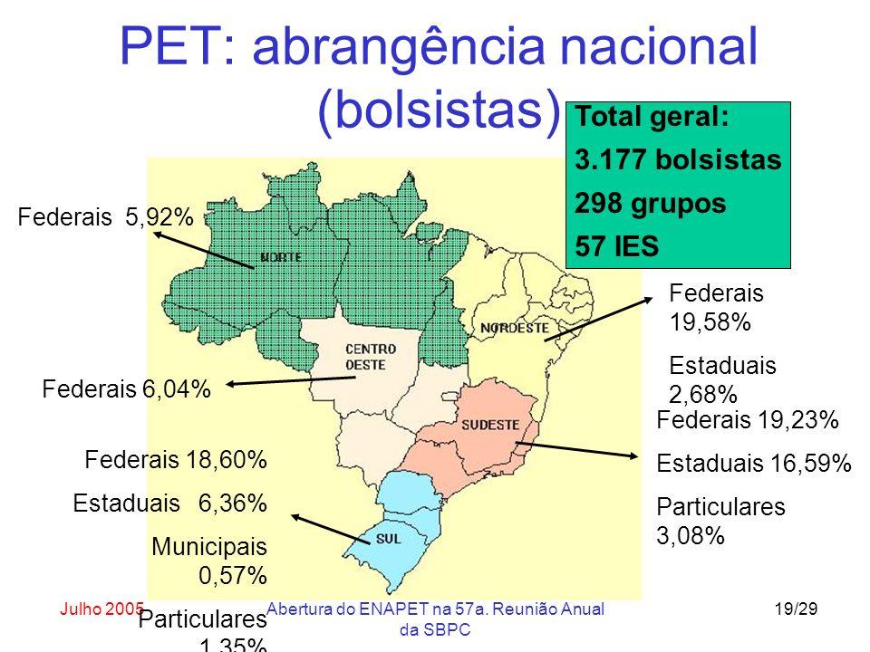 Julho 2005Abertura do ENAPET na 57a. Reunião Anual da SBPC 19/29 PET: abrangência nacional (bolsistas) Federais 19,58% Estaduais 2,68% Federais 5,92%