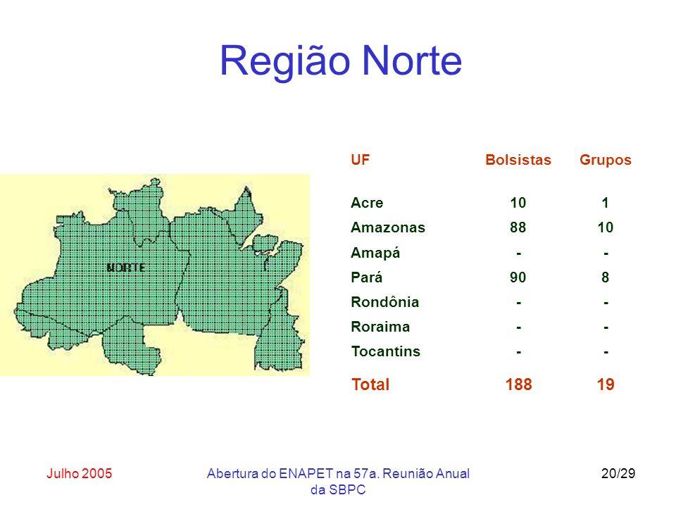 Julho 2005Abertura do ENAPET na 57a. Reunião Anual da SBPC 20/29 UF Acre Bolsistas 10 Grupos 1 Amazonas8810 Amapá-- Pará908 Rondônia-- Roraima-- Tocan