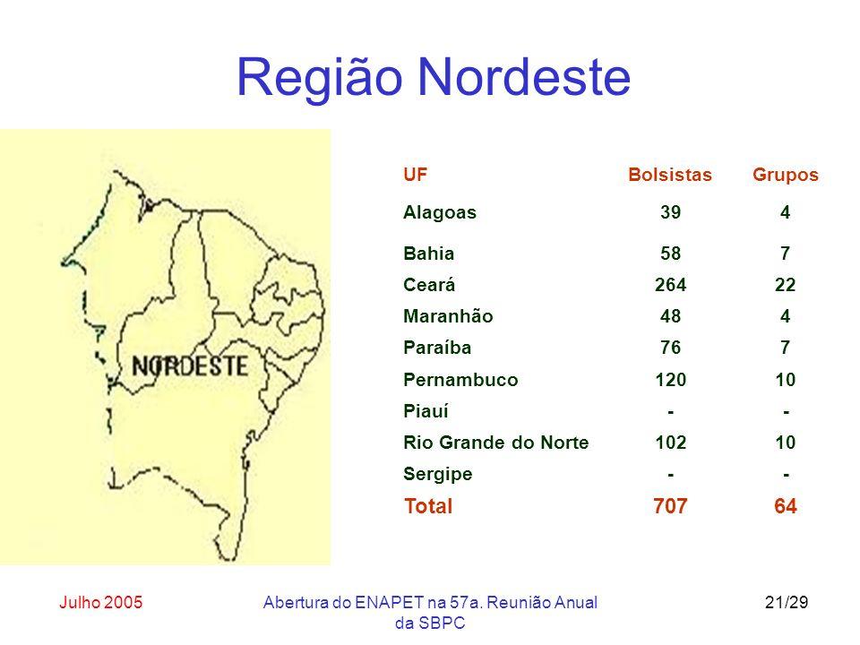 Julho 2005Abertura do ENAPET na 57a. Reunião Anual da SBPC 21/29 UF Alagoas Bolsistas 39 Grupos 4 Bahia587 Ceará26422 Maranhão484 Paraíba767 Pernambuc