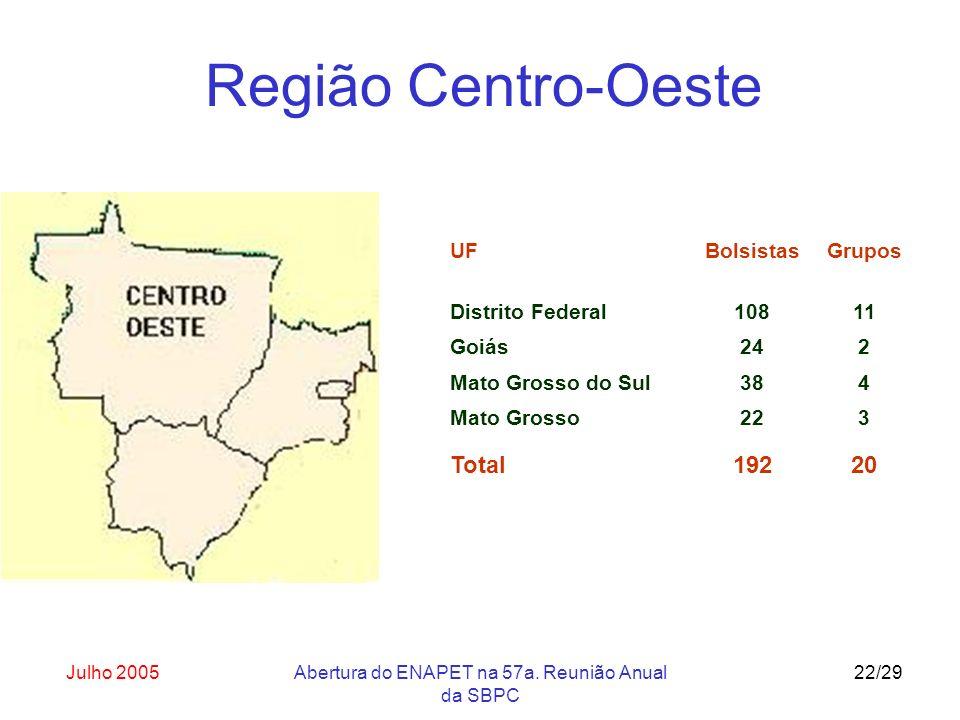 Julho 2005Abertura do ENAPET na 57a. Reunião Anual da SBPC 22/29 UF Distrito Federal Bolsistas 108 Grupos 11 Goiás242 Mato Grosso do Sul384 Mato Gross