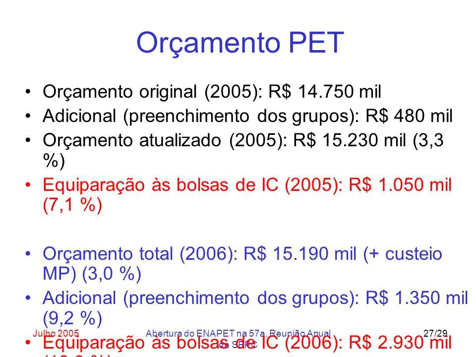 Julho 2005Abertura do ENAPET na 57a. Reunião Anual da SBPC 27/29 Orçamento PET Orçamento original (2005): R$ 14.750 mil Adicional (preenchimento dos g