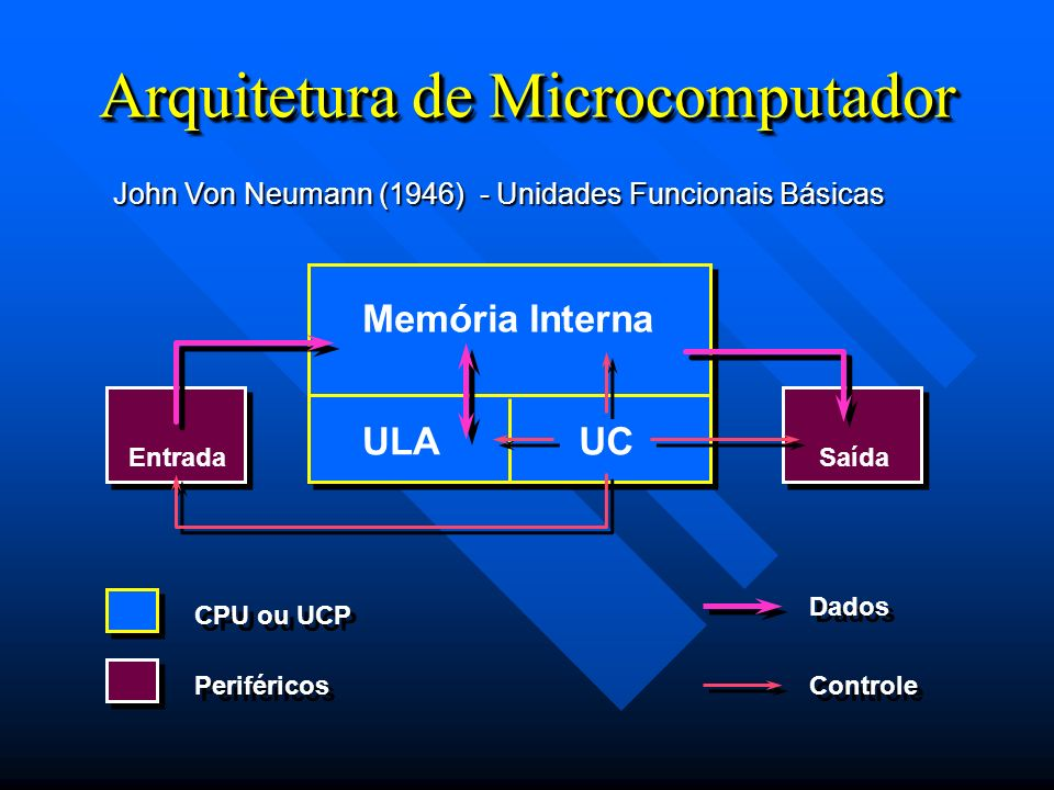Arquitetura de Microcomputador John Von Neumann (1946) - Unidades Funcionais Básicas Memória Interna ULAUC EntradaSaída CPU ou UCP Periféricos Dados C