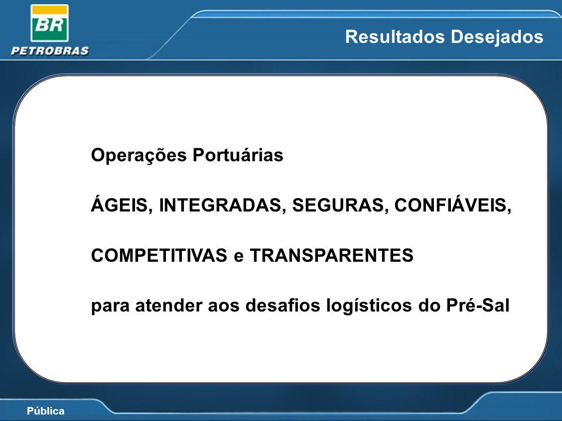 Pública Resultados Desejados Operações Portuárias ÁGEIS, INTEGRADAS, SEGURAS, CONFIÁVEIS, COMPETITIVAS e TRANSPARENTES para atender aos desafios logís