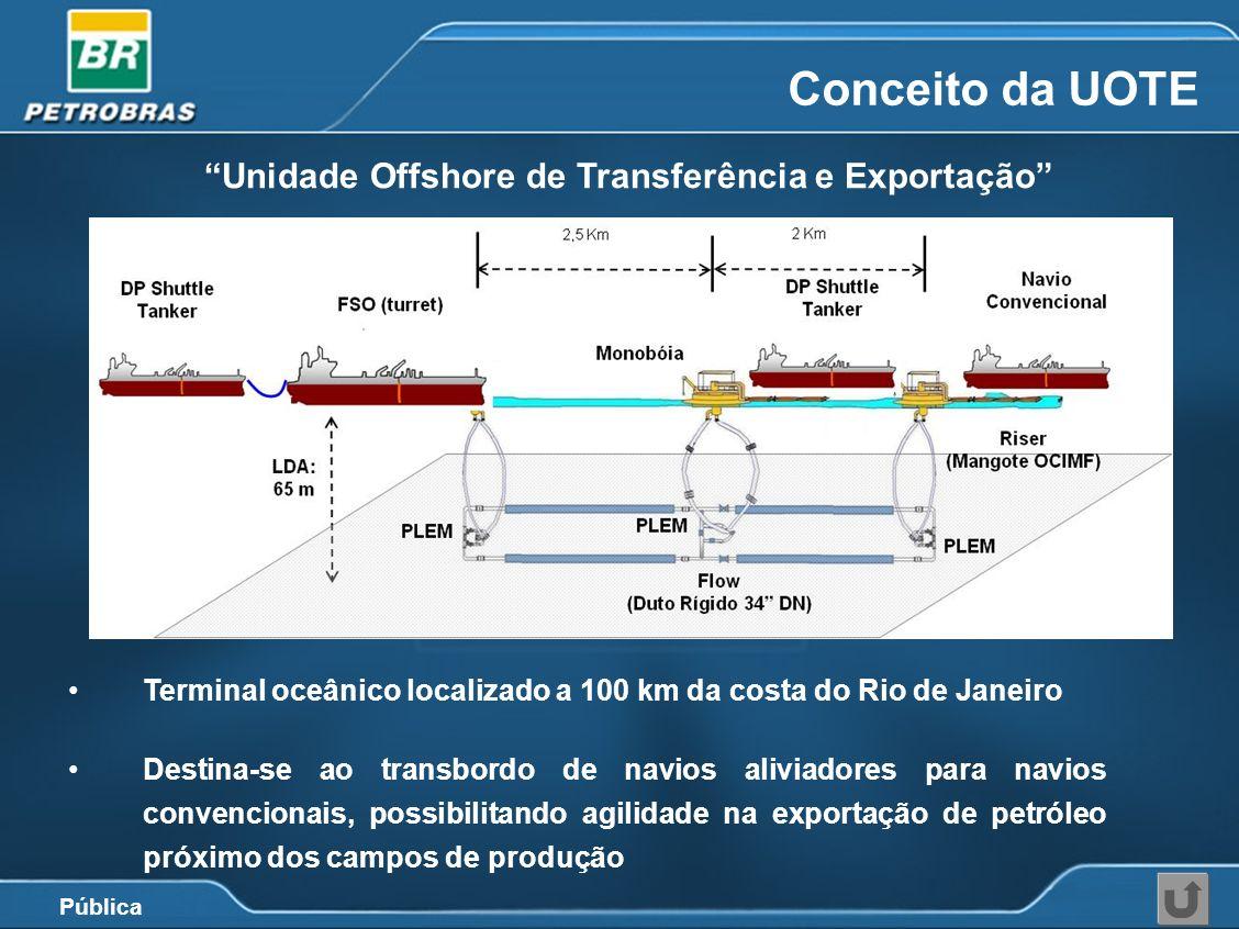 Pública Conceito da UOTE Terminal oceânico localizado a 100 km da costa do Rio de Janeiro Destina-se ao transbordo de navios aliviadores para navios c