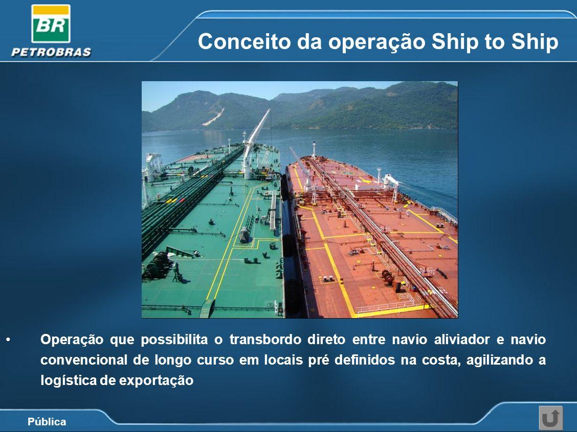 Pública Conceito da operação Ship to Ship Operação que possibilita o transbordo direto entre navio aliviador e navio convencional de longo curso em lo