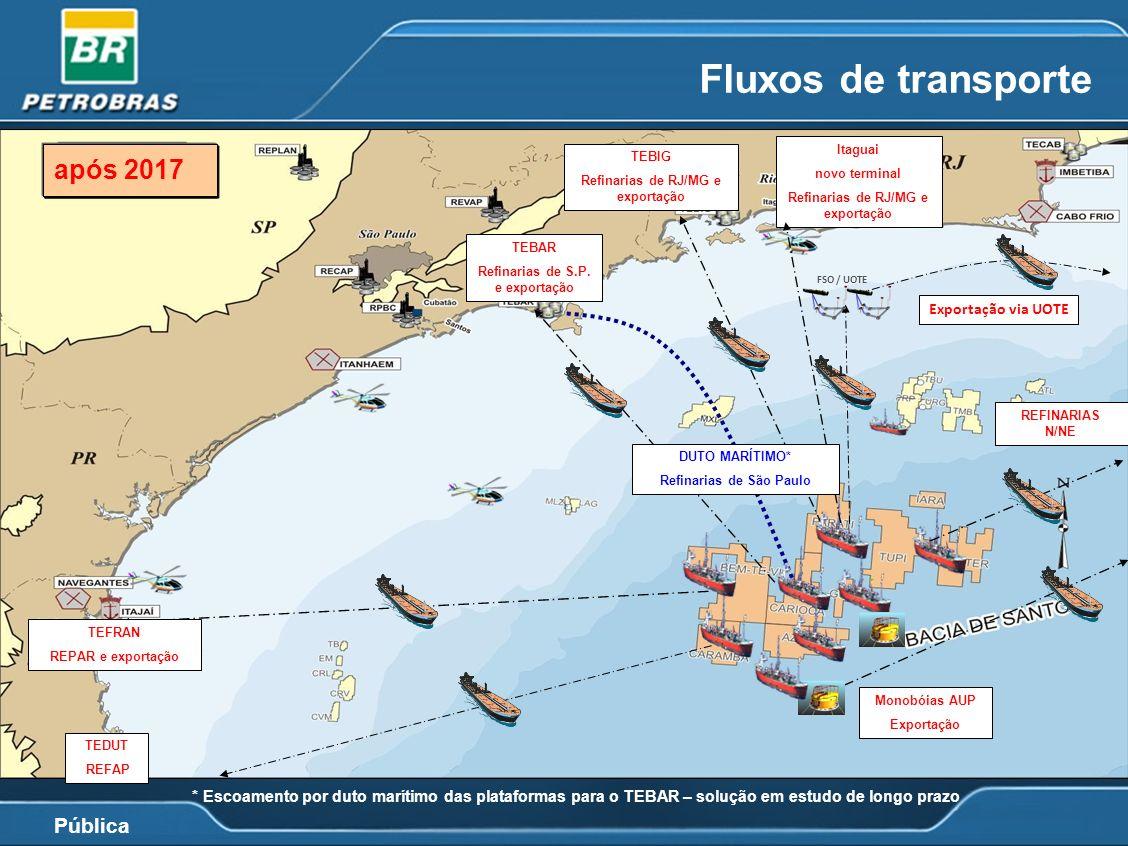 Pública Fluxos de transporte * Escoamento por duto marítimo das plataformas para o TEBAR – solução em estudo de longo prazo * FSO / UOTE REFINARIAS N/