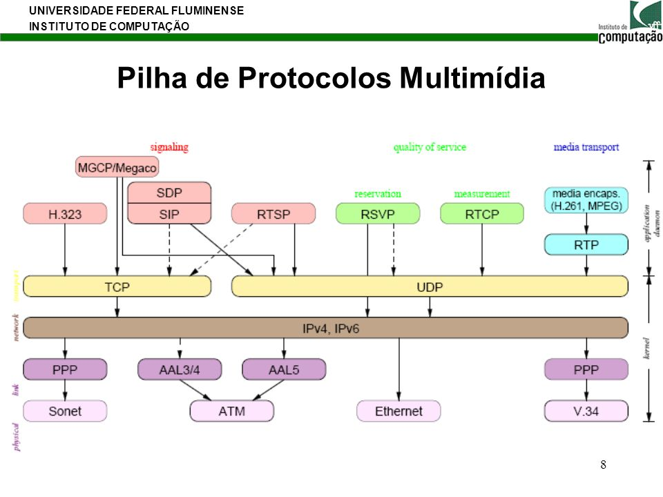 UNIVERSIDADE FEDERAL FLUMINENSE INSTITUTO DE COMPUTAÇÃO 8 Pilha de Protocolos Multimídia