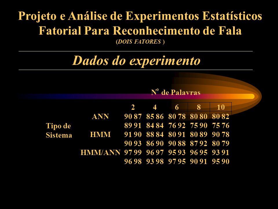 Projeto e Análise de Experimentos Estatísticos Fatorial Para Reconhecimento de Fala (DOIS FATORES ) Problema: Um experimento é feito para verificar a