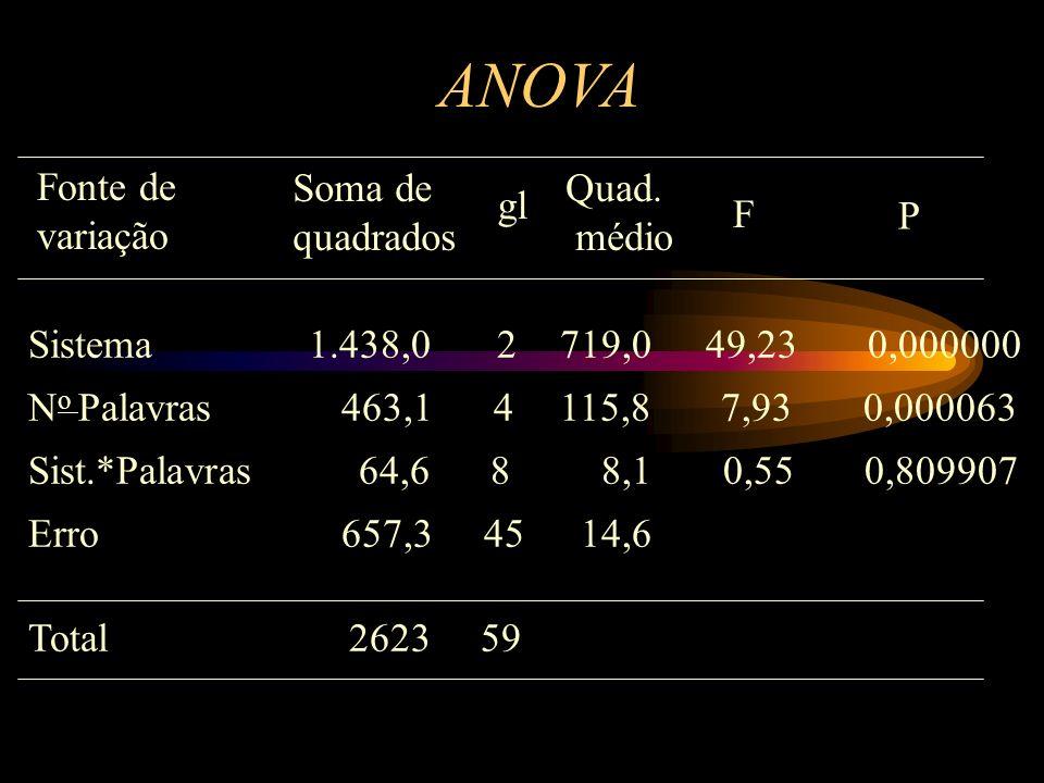 Hipóteses y ijk = + i + j + ( ) ij + ijk H 0 : Não há diferença entre os sistemas. 1 = 2 =... = a = 0 H 0 : O N o de palavras não afeta o grau de acer